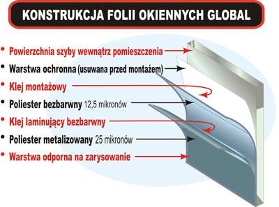 Konstrukcja folii Global