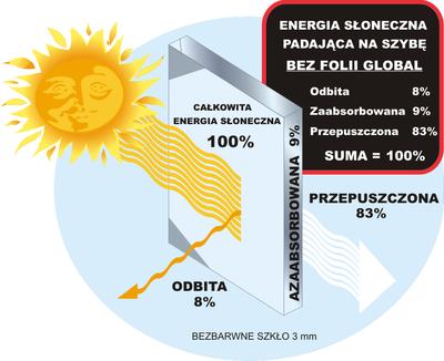 Promienie słońca padające na szybę bez folii Global