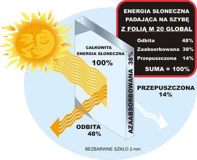 Promienie słońca padające na szybę z folią Global